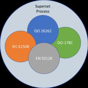 'Superset' Process