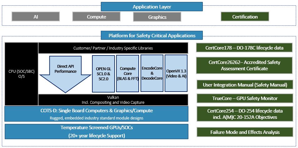 Platforms for Safety Critical Applications Platform Architecture