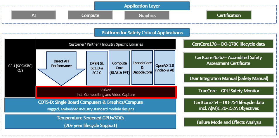 Vulkan in the PSCA Architecture